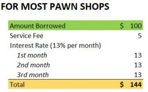 interest rates for most pawn shops